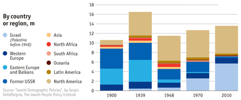 מספר היהודים בעולם במיליונים, על פי אזורים, לאורך זמן